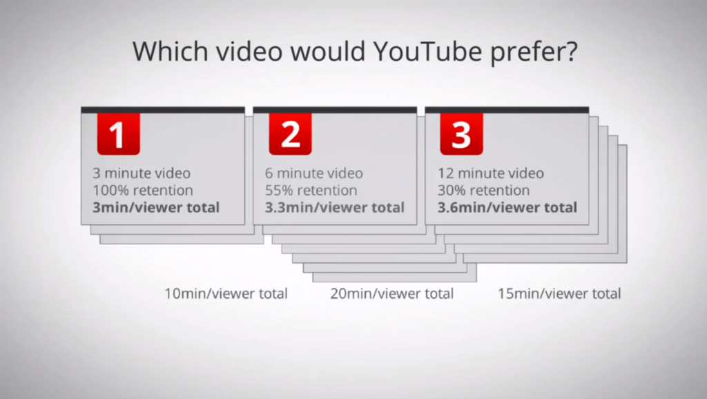 Why pay attention to YouTube watch time