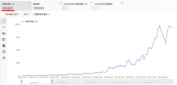 YouTube再生時間4000時間