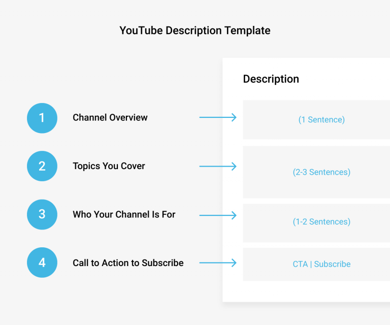 The formula for writing an effective channel description