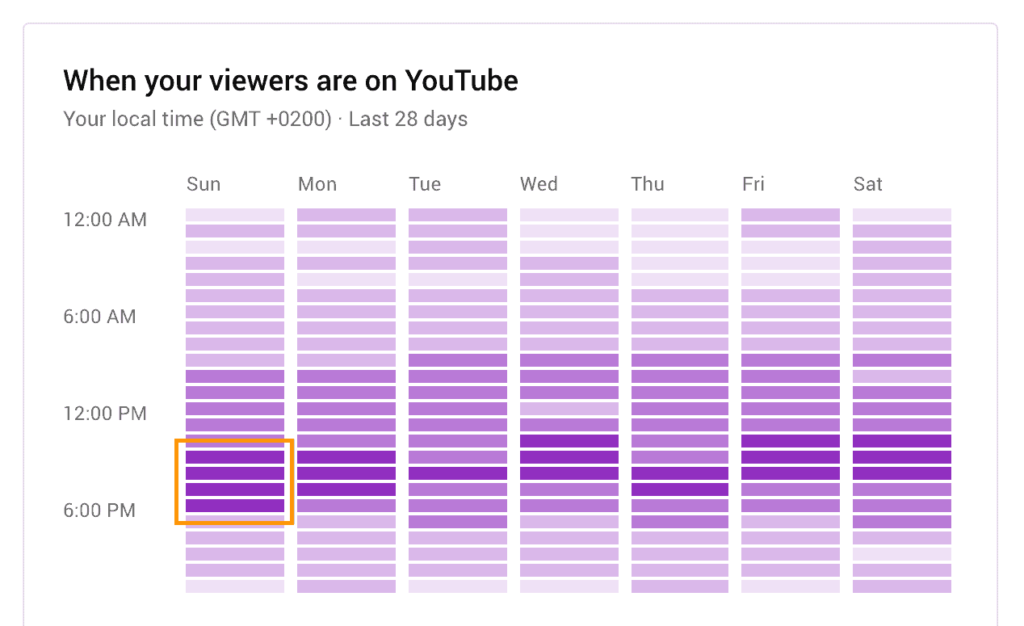determine-which-is-the-best-time-to-upload-to-Youtube