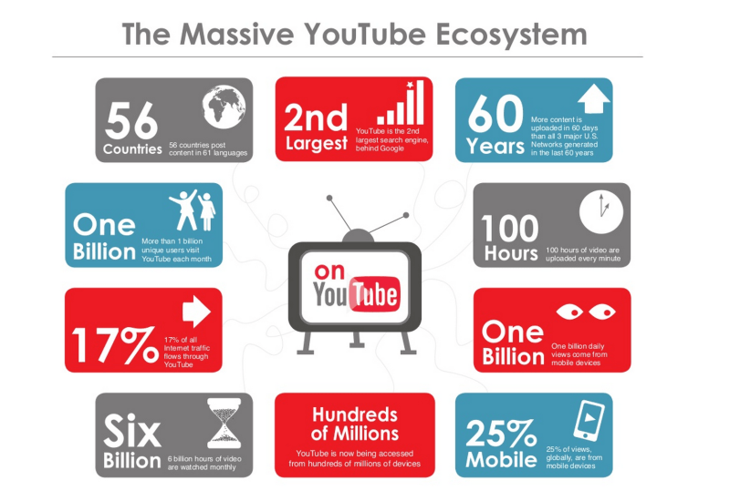 how does youtube monetization work