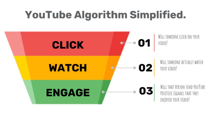 how-does-monetization-on-youtube-work-youtube-algorithm