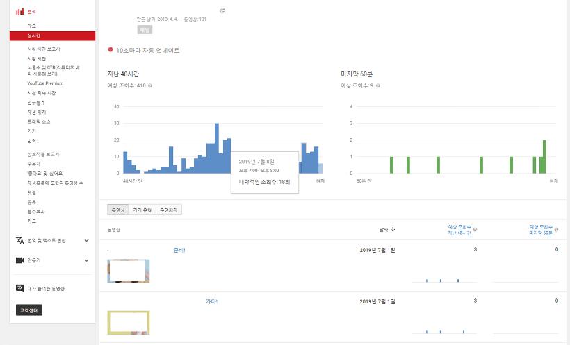 유튜브 채널 분석의 실시간 보고서