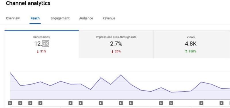 Youtube-Analytics-Reach-viewer-tab