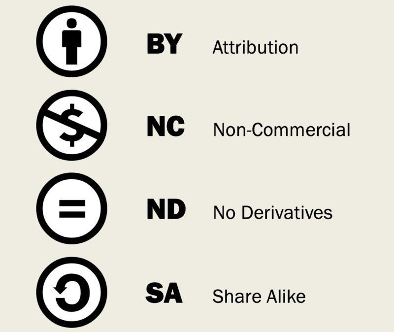 Creative-commons-licenses